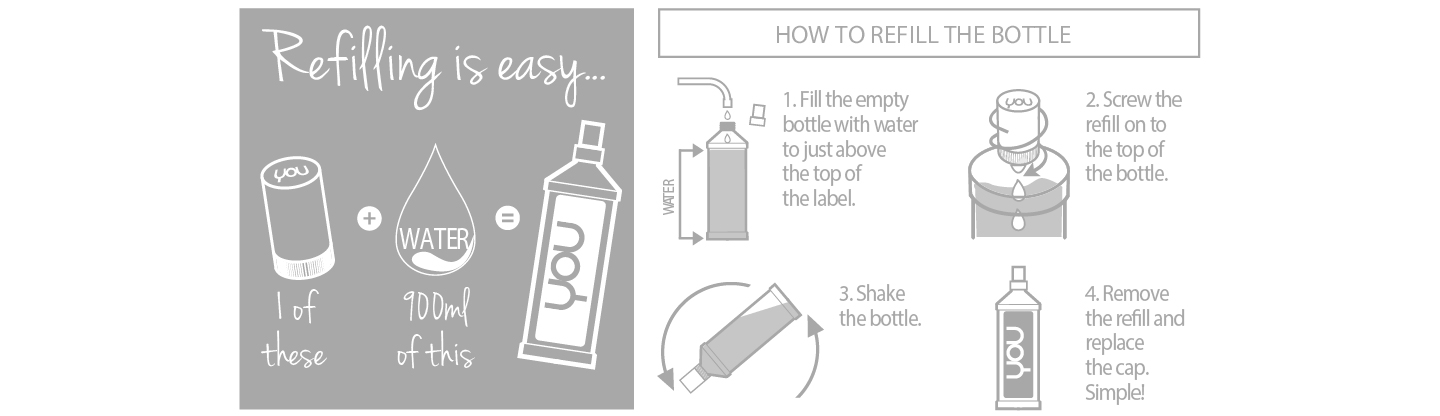YOU Refill Diagram